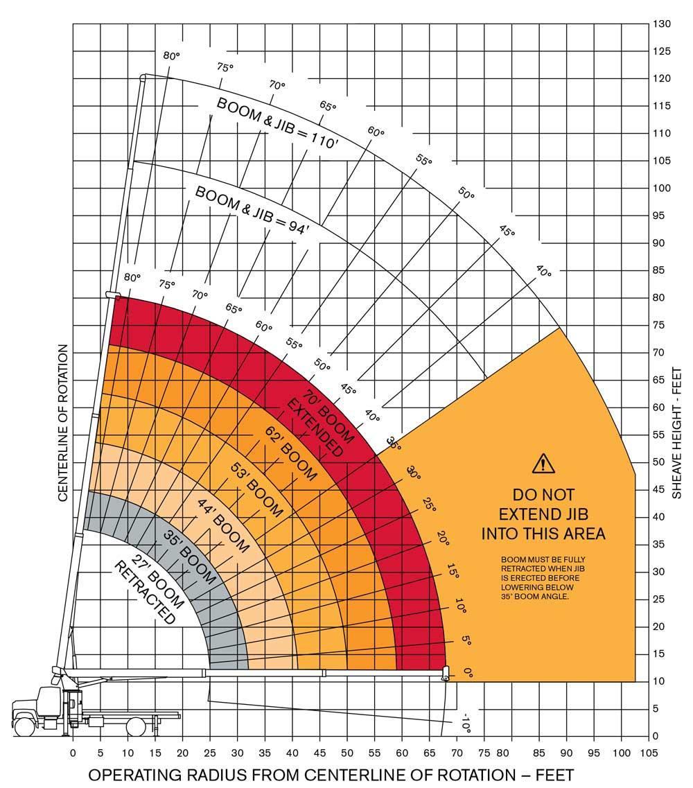 Crane Lifting Diagram - Wiring Diagram Center
