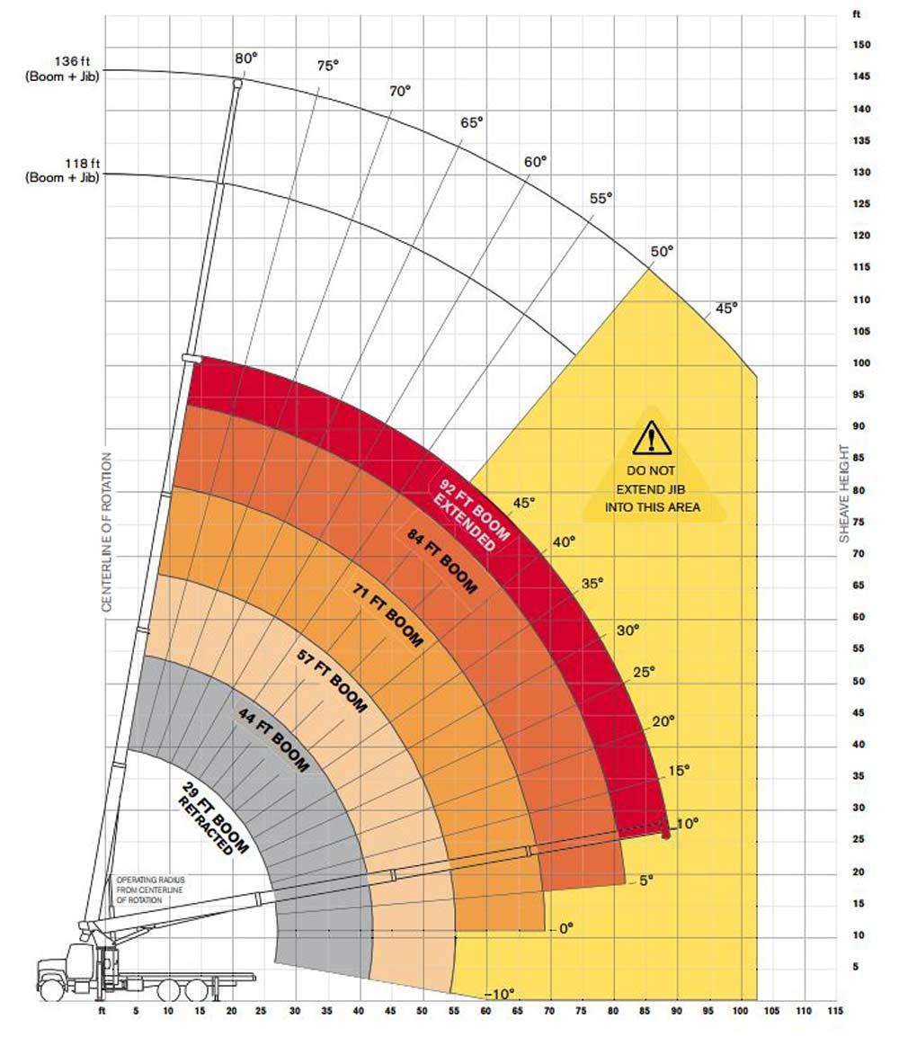 Terex Bt5092 Boom Truck  U2013 Load Chart    Range Chart