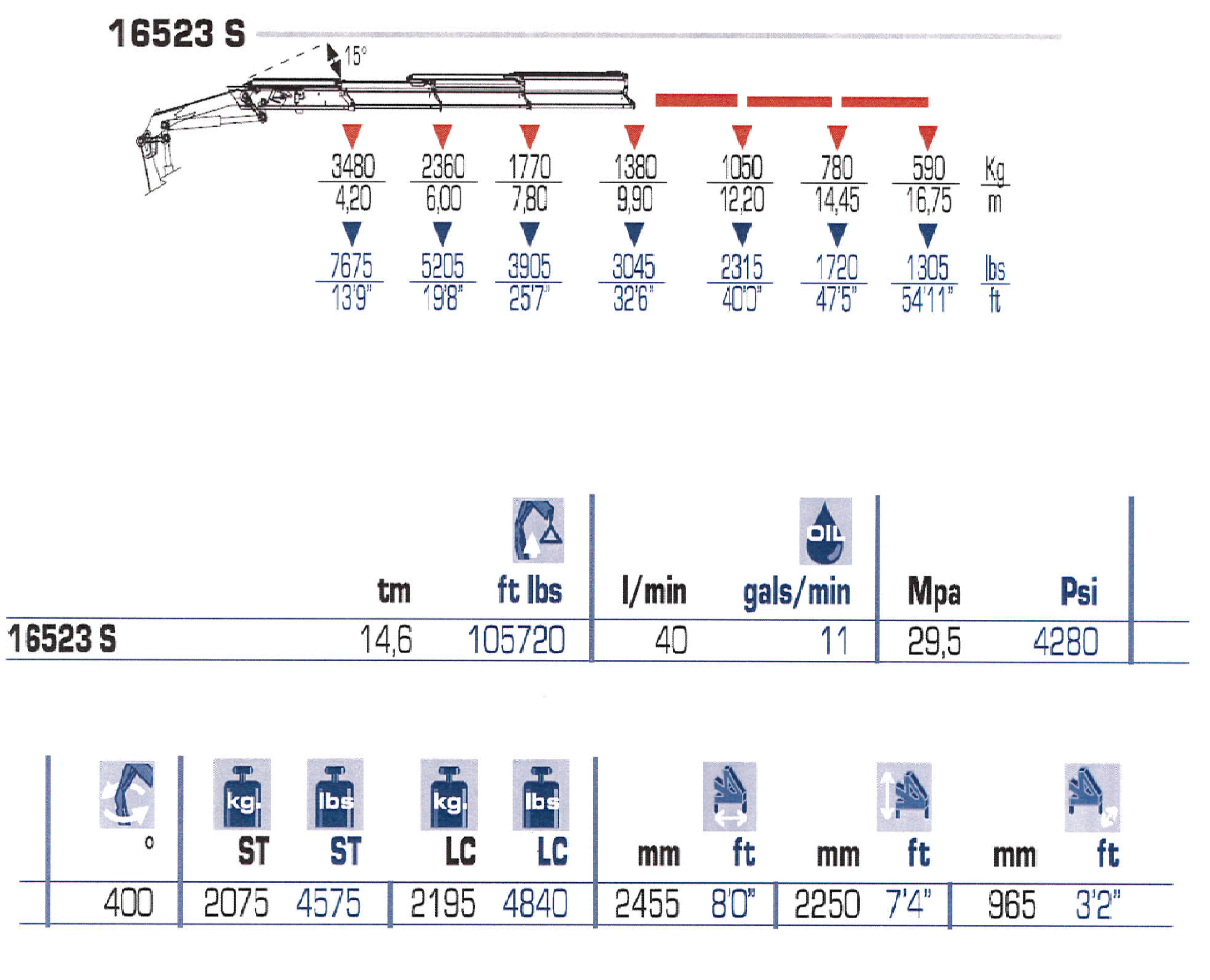 Load charts 2 ton and 3 ton pm 16523 load chart and lifting specs nvjuhfo Choice Image