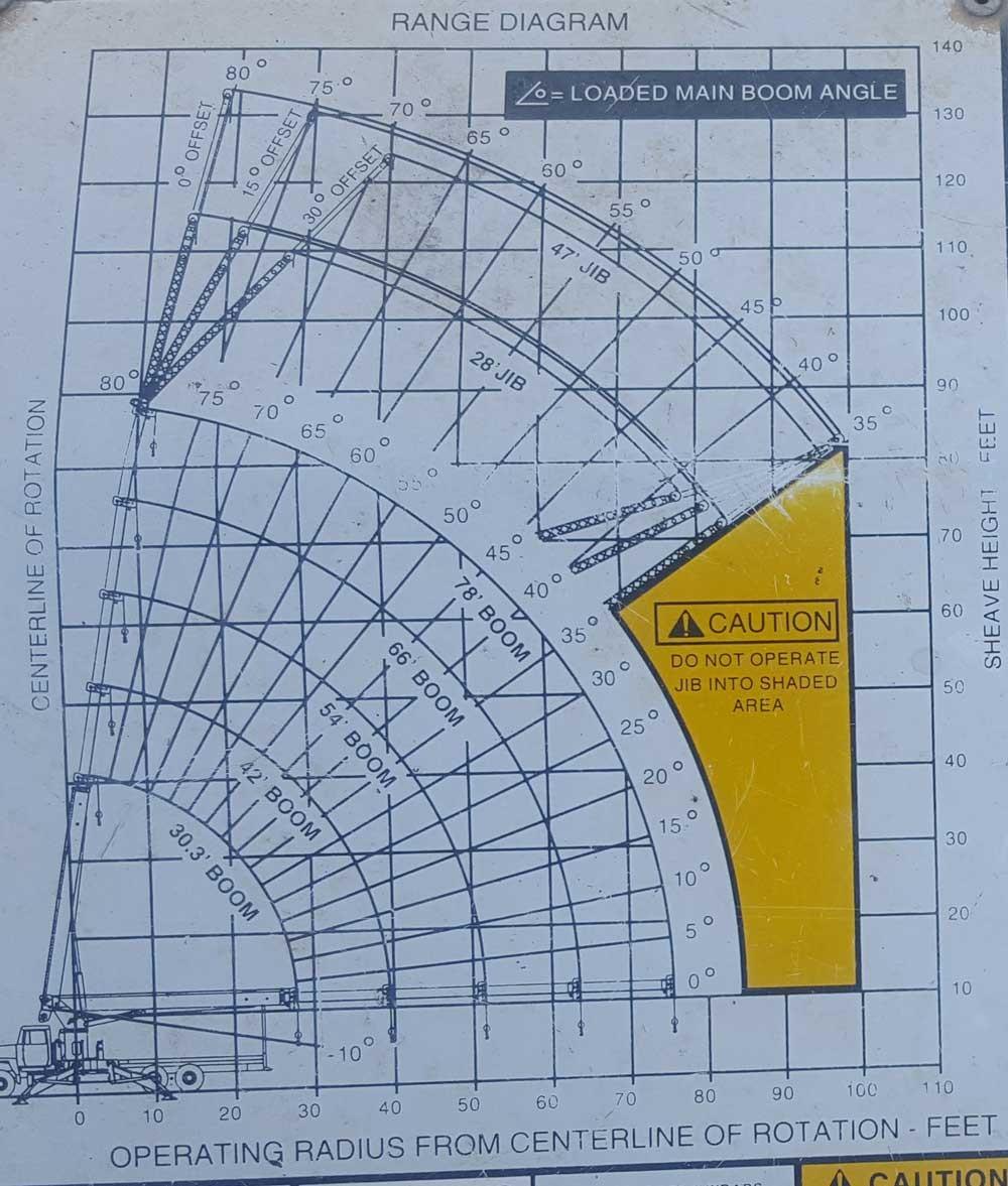 Pioneer 3000 Load Chart