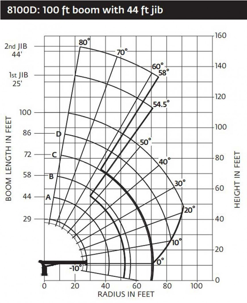 National 8100D - Range diagram with jib