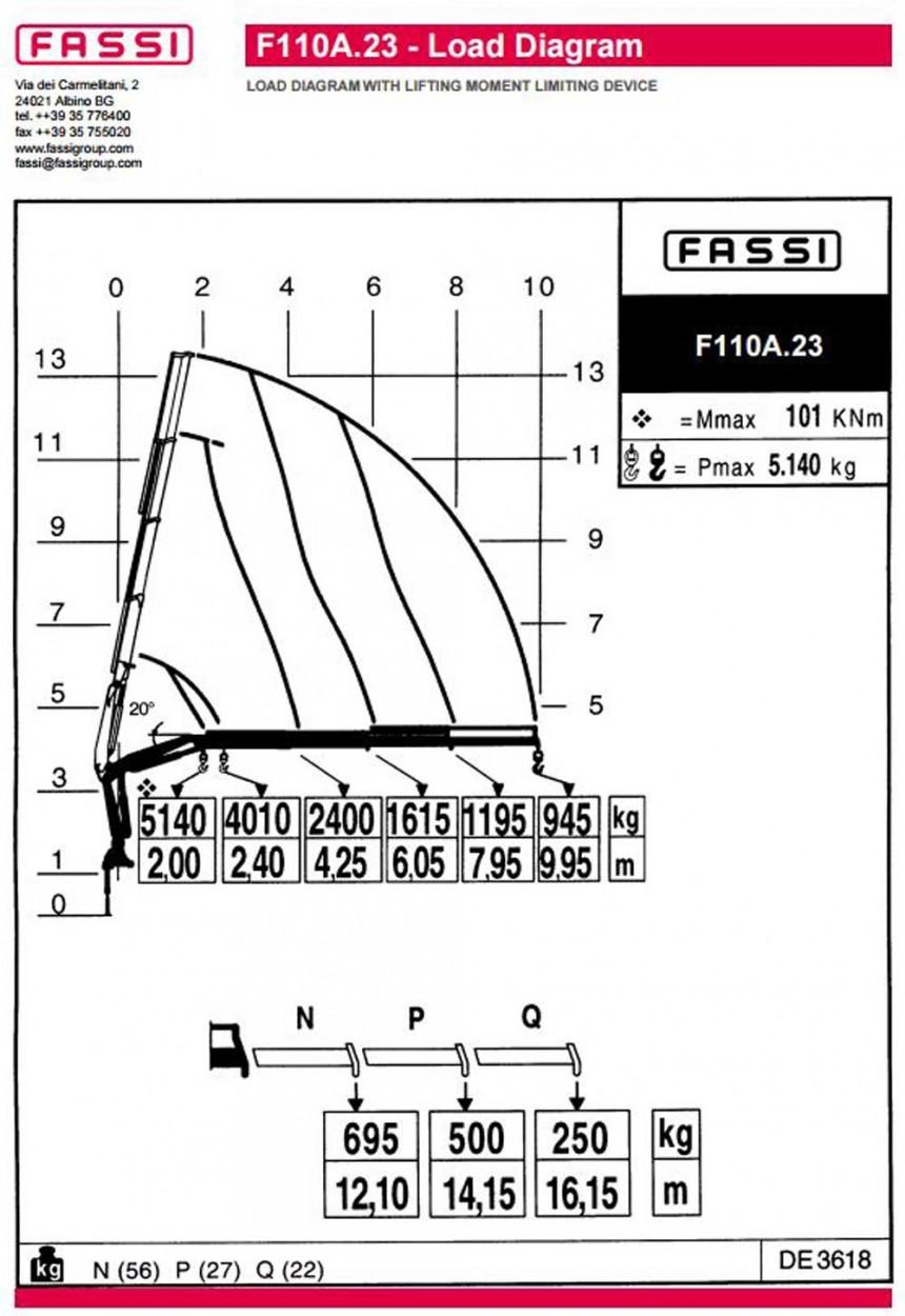 Fassi F110A.23 Load Chart