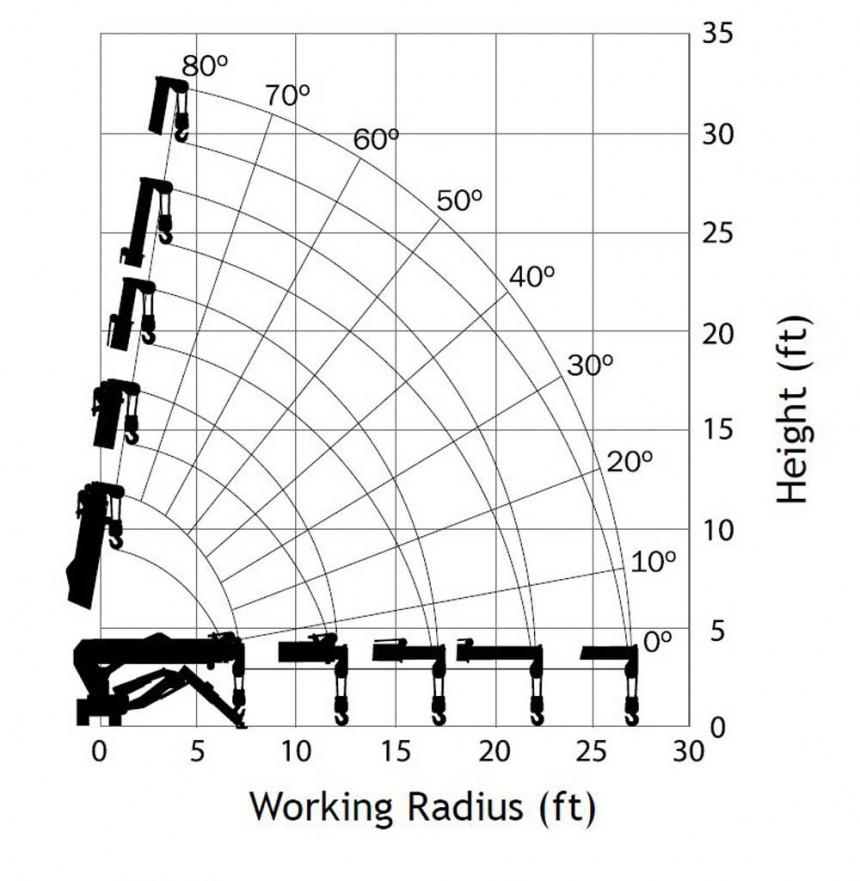 Maeda MC285 Mini Crane - Range Diagram