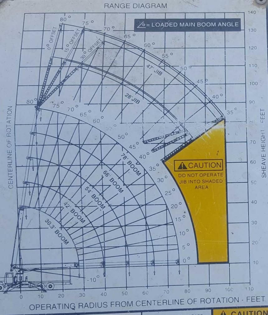 Pioneer 3000 Series - Range diagram