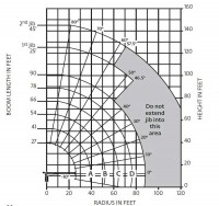 National 690E2 - Range Diagram w/ 45' Jib