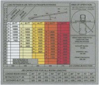 Terex BT2463 - Load Chart