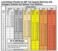 Terex BT60100 - Load Chart