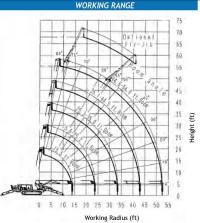 Maeda MC305 Mini Crane - Range Diagram