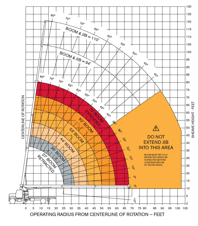 Terex 3670 Boom Truck Range Diagram
