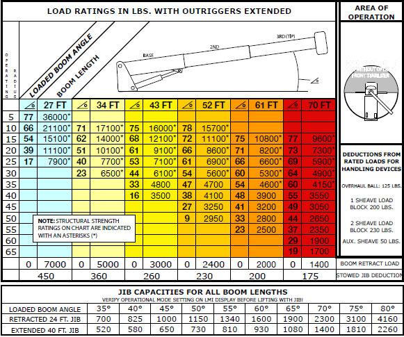 Terex 3670 Boom Truck Load Chart