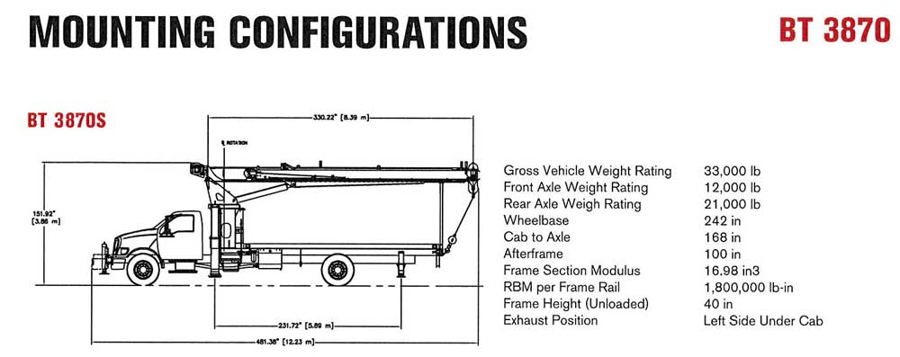 Terex BT3870 Mounting Configurations