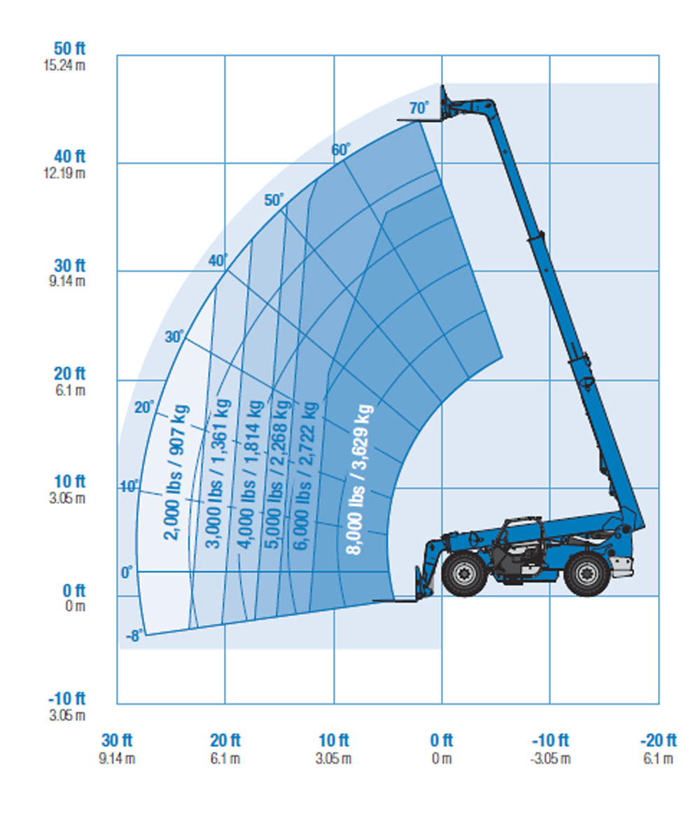 Genie GTH-844 Telehandler Load Chart