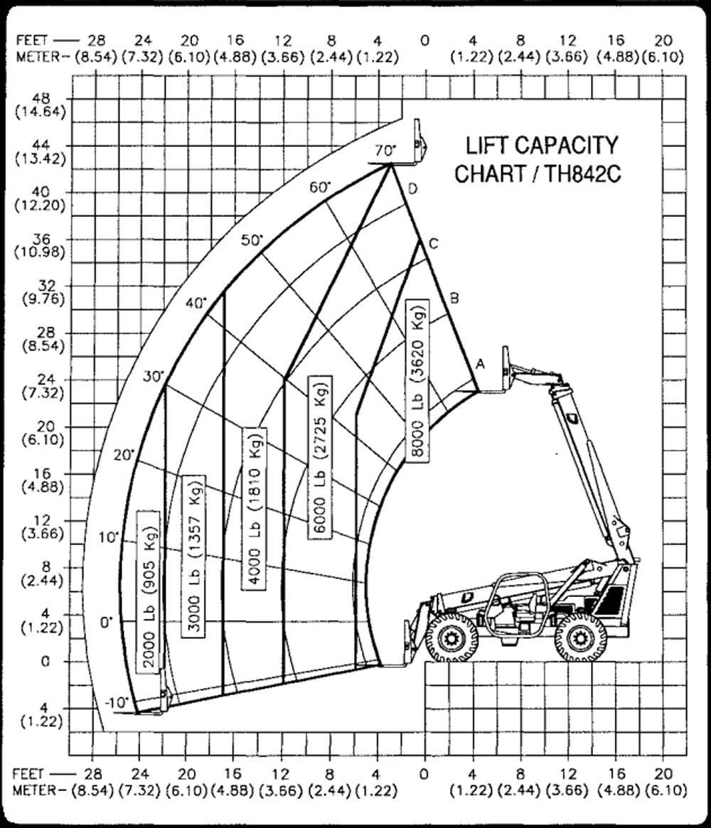 Terex TH-842C Load Chart